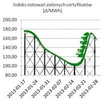 Szaleństwo cen zielonych certyfikatów
