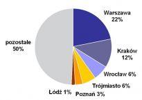 Pierwotny rynek mieszkaniowy w Polsce, II kwartał 2010